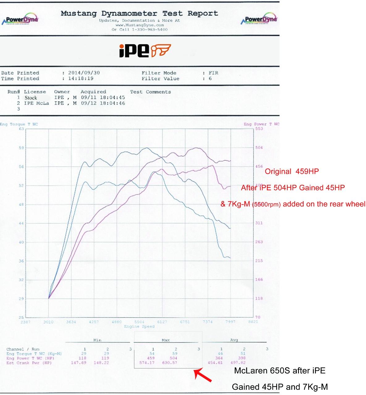 McLaren_650S_exhaust_iPE_Dyno