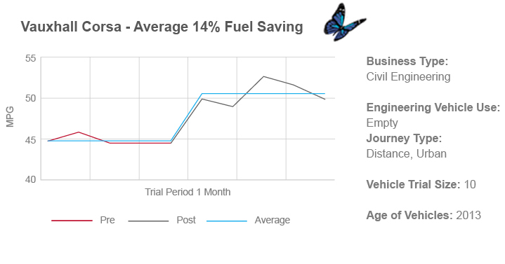 fleet fuel saving