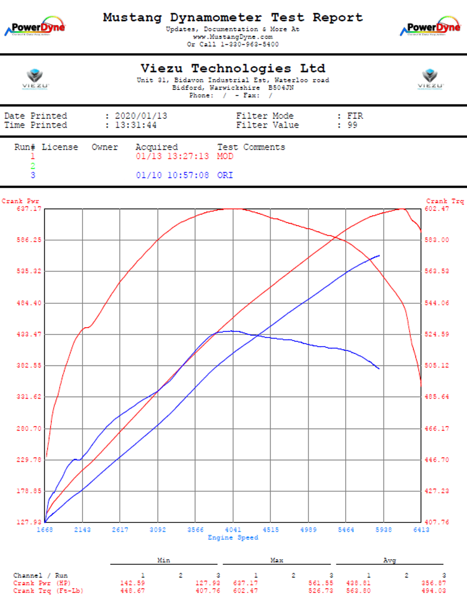 Range Rover SVR Performance Upgrade Before and After Dyno Graph