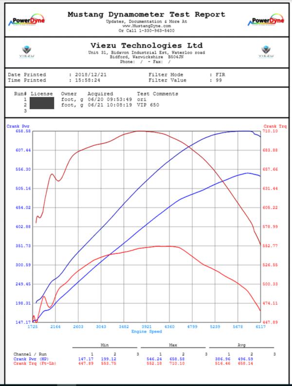 Jaguar F-Type Dyno Graph